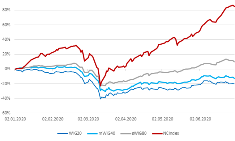 Duża zmienność cen akcji i wysokie obroty na GPW w I połowie 2020 r.