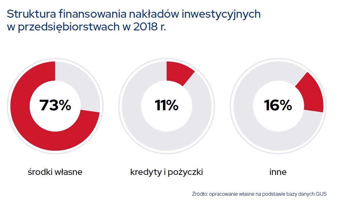 Estoński CIT zwiększy wydatki inwestycyjne w Polsce aż o 2% PKB i stworzy dodatkowe 120 tys. miejsc pracy