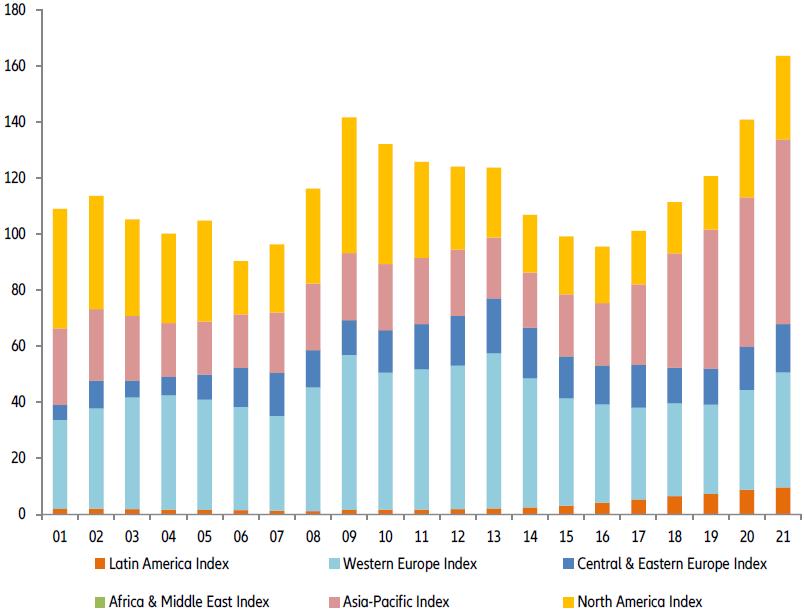 Globalny Wskaźnik Niewypłacalności EH dla poszczególnych regionów