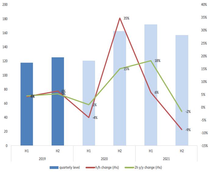 Globalny Wskaźnik Niewypłacalności Euler Hermes i wskaźniki regionalne