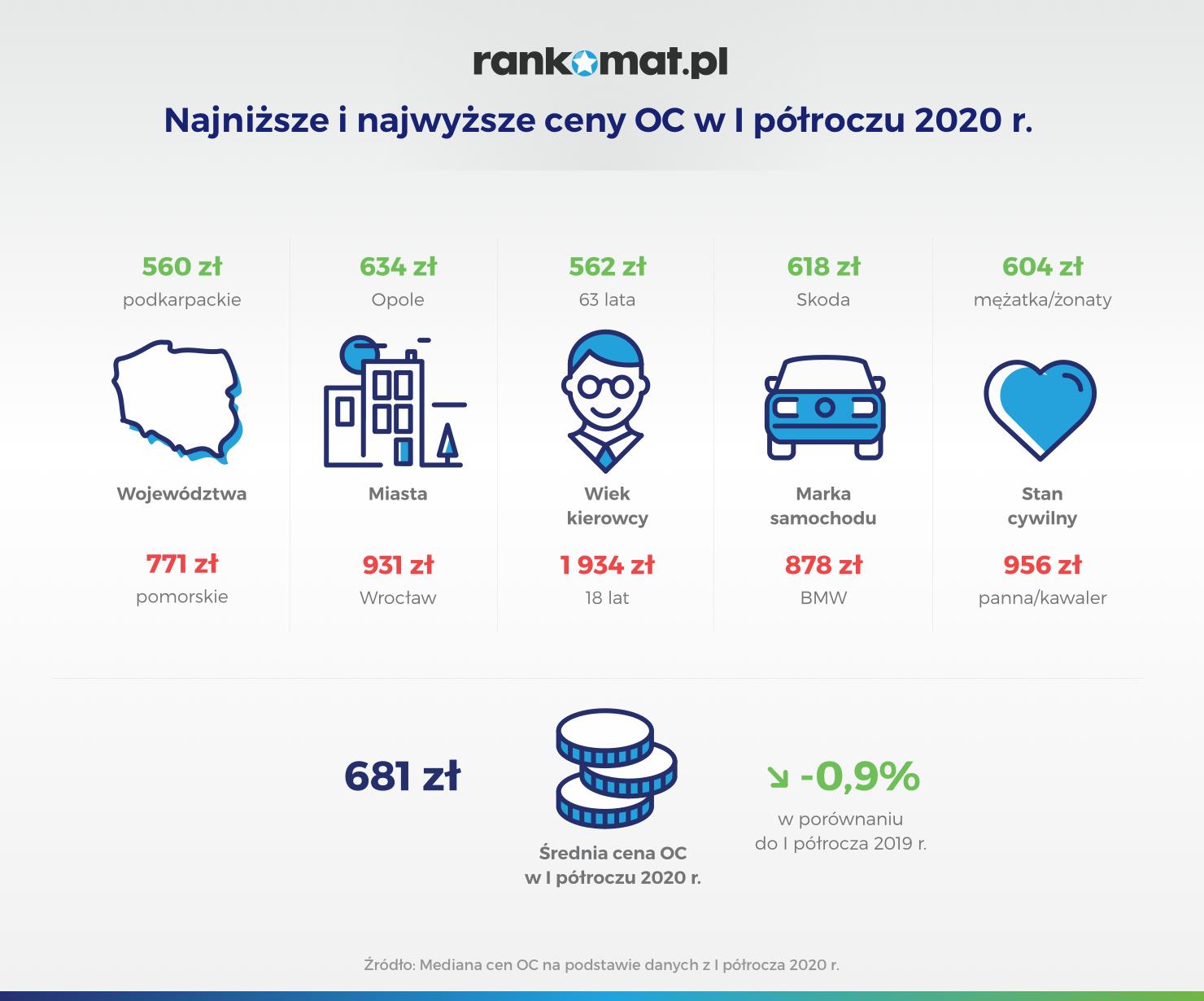 Najniższe i najwyższe ceny OC w I półroczu 2020 r_v1