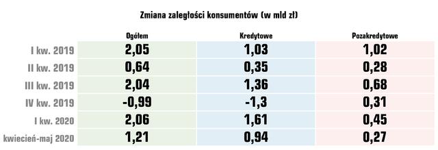Od początku roku, przez pierwszych pięć miesięcy zaległości Polaków podwyższyły się oponad 3,2mldzł, aliczba dłużników oponad 67tys. osób