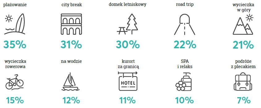 Polacy nie boją się wirusa – 57 proc. wyjedzie na wakacje (1)