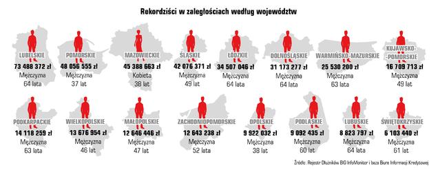 Rekordziści w województwach 2