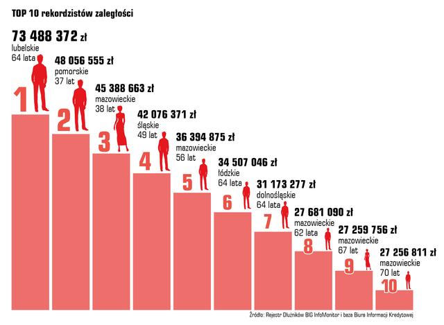 Rekordziści w województwach