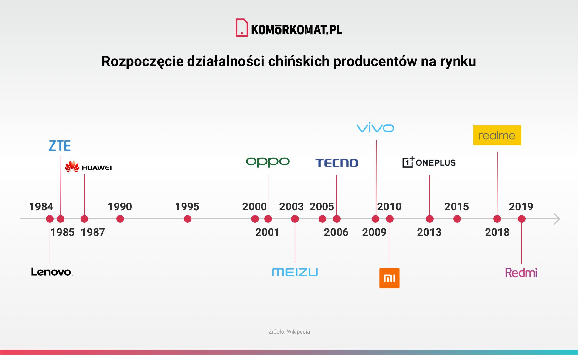 Rozpoczęcie działalności chińskich producentów na rynku_v3
