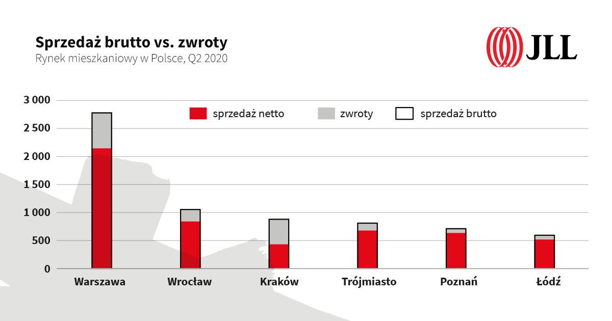 Rynek mieszkaniowy w Polsce Q2 2020