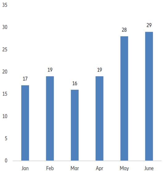 Upadłości spółek giełdowych w USA w 2020 roku