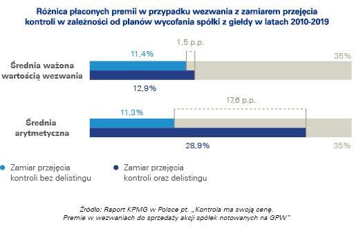 W latach 2018-2019 z warszawskiego parkietu wycofano 47 spółek, przy zaledwie 14 debiutach 4