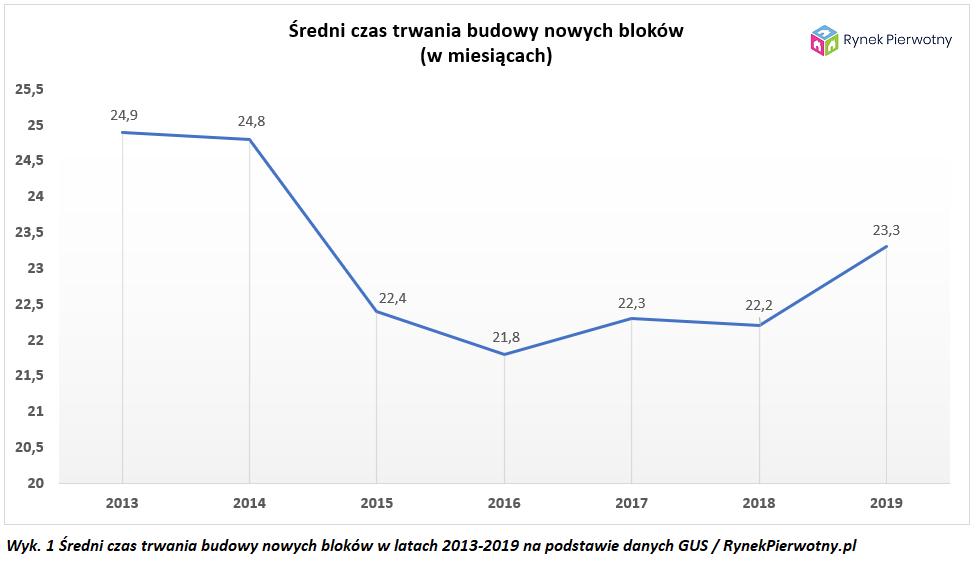 Wyk.1 Średni czas trwania budowy nowych bloków 2013-2019