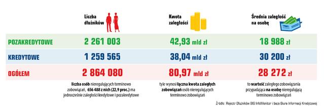 kwota zaległych zobowiązań kredytowych ipozakredytowych Polaków