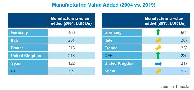 manufacturing value