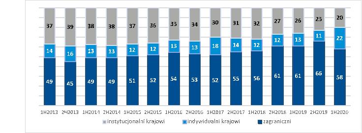 BeztytułuTabela 1. Struktura inwestorów na Głównym Rynku akcji (w proc.)