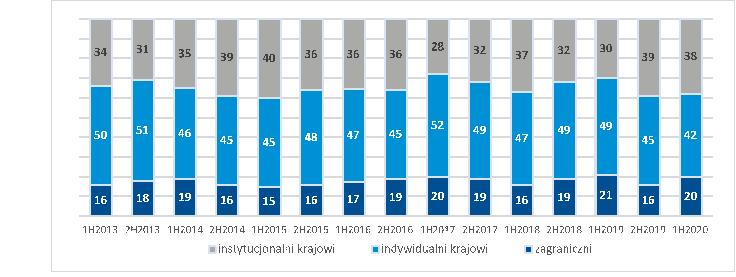 BeztytułuTabela 3. Struktura inwestorów na rynku kontraktów terminowych (w proc.)