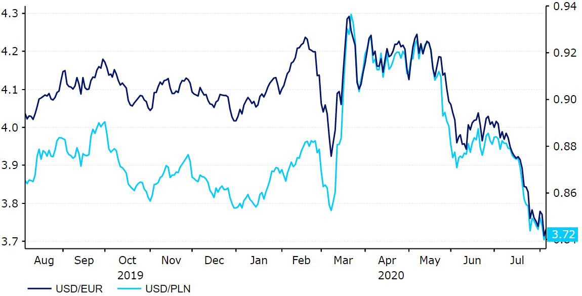 Euro w trakcie kryzysu radzi sobie coraz lepiej