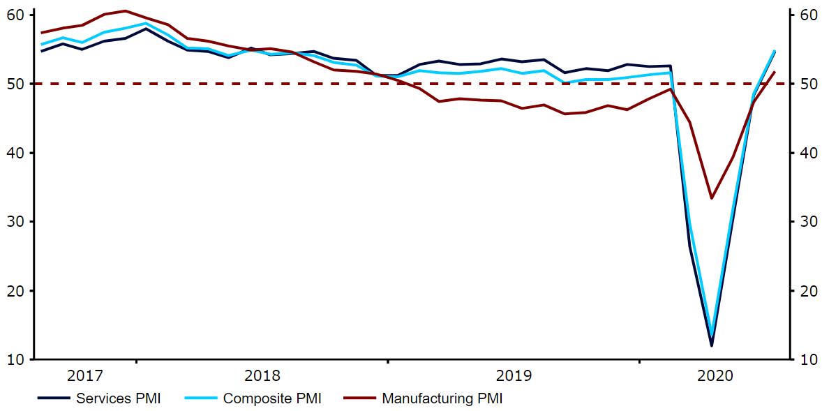 Indeksy PMI dla strefy euro