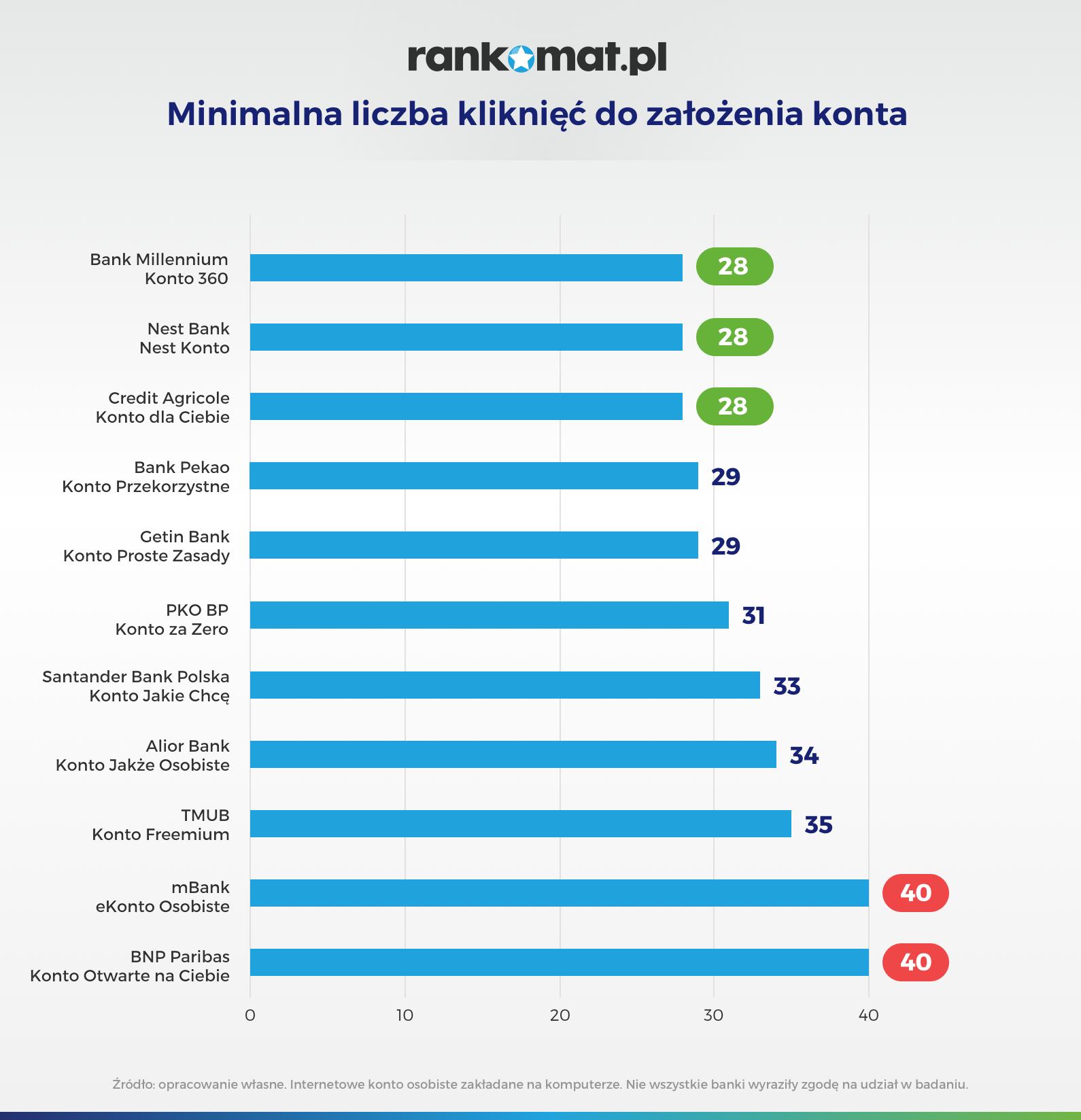 InfografikiMinimalna liczba kliknięć do założenia konta1