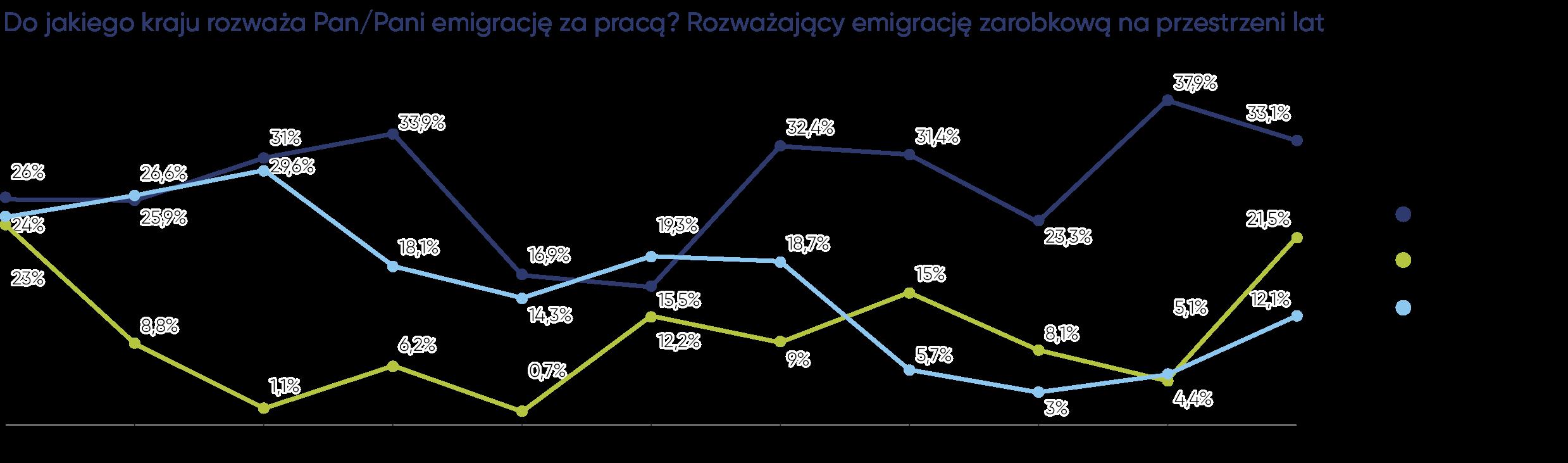 Polacy nadal najchętniej wyjechaliby do pracy do Niemiec, Holandii, Wielkiej Brytanii i Belgii