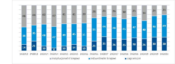 Tabela 5. Struktura inwestorów na rynku obligacji (w proc.)