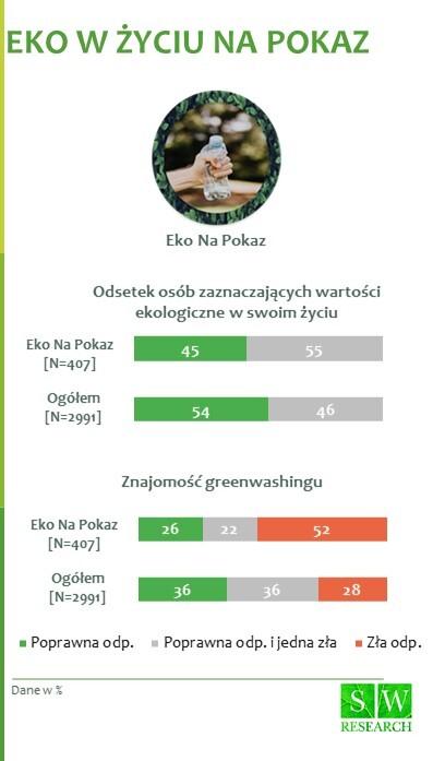 (2) EKO Na Pokaz Wartości eko i greenwashing