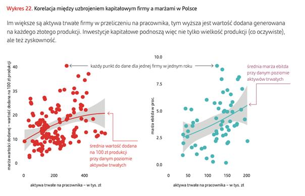 Automatyzacja może być jedną z bardziej efektywnych ścieżek podnoszenia zyskowności