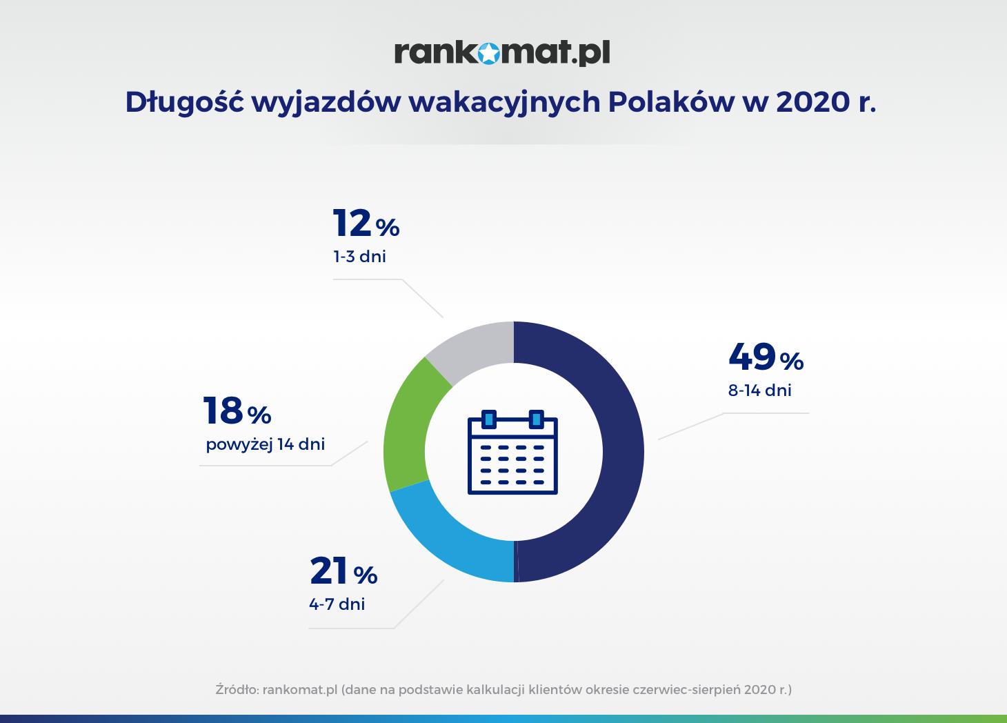 Długość wyjazdów wakacyjnych Polaków w 2020 r_v1