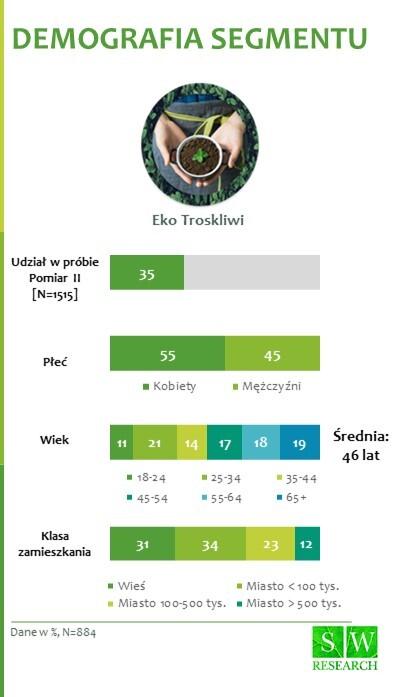 Eko Troskliwi_1 deomgrafia segmentu