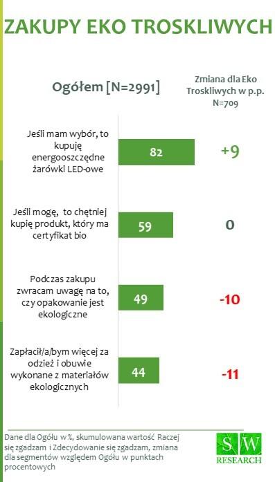 Eko Troskliwi_3 zachowania konsumenckie