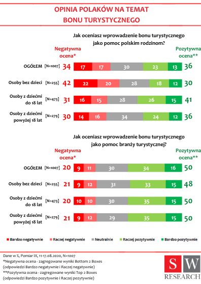Polacy zdecydowanie lepiej postrzegają wprowadzenie Bonu Turystycznego jako wsparcie dla branży turystycznej