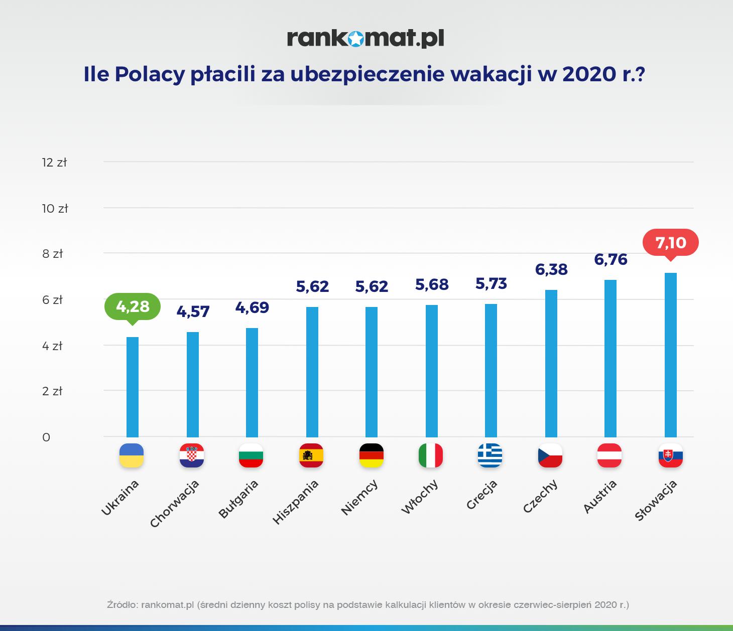 Ile Polacy płacili za ubezpieczenie wakacji w 2020_v2