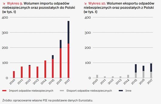 Import i eksport odpadów