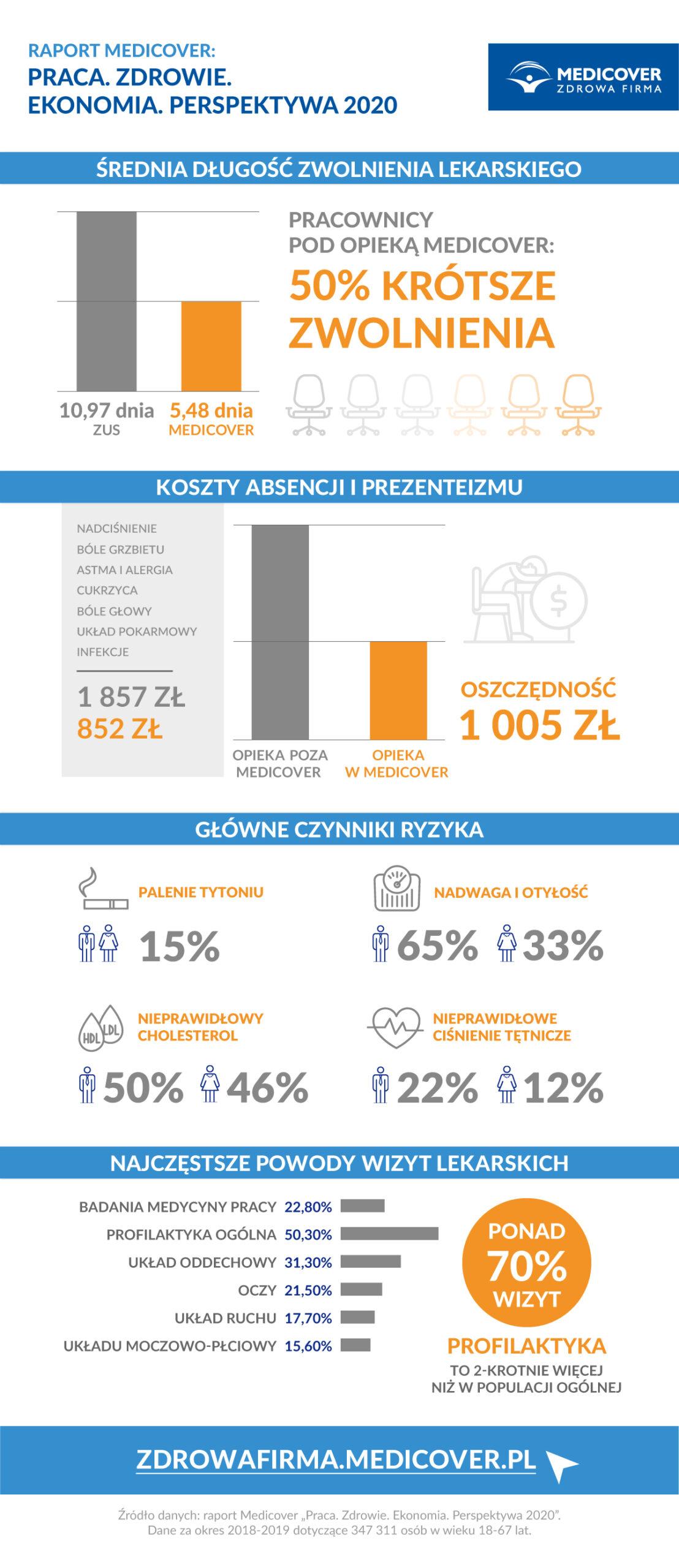 Medicover_Raport_infografika_biznes_lr