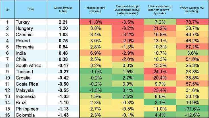 Ocena Ryzyka Inflacji
