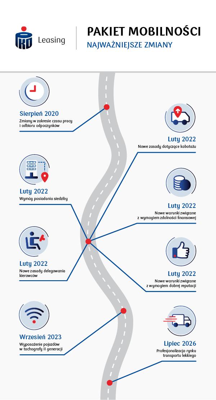 Pakiet Mobiloności infografika