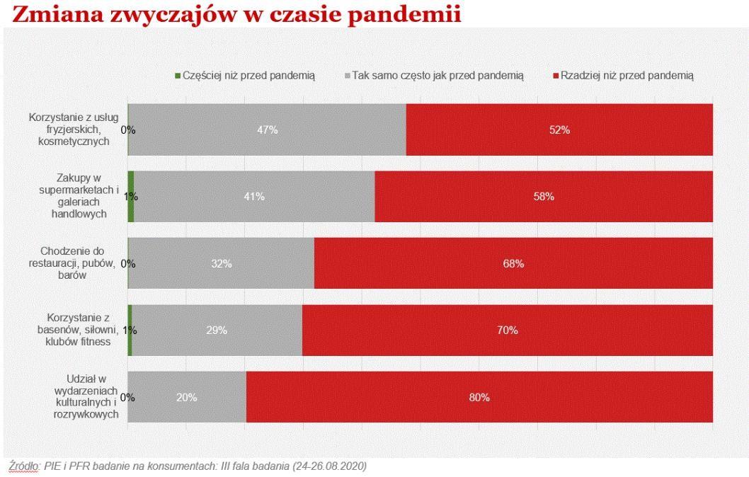 Pandemia zmieniła zwyczaje konsumenckie Polaków