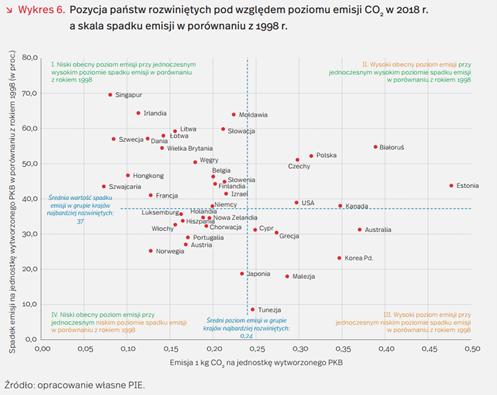 Polska na 32 miejscu w Indeksie Odpowiedzialnego Rozwoju 2020