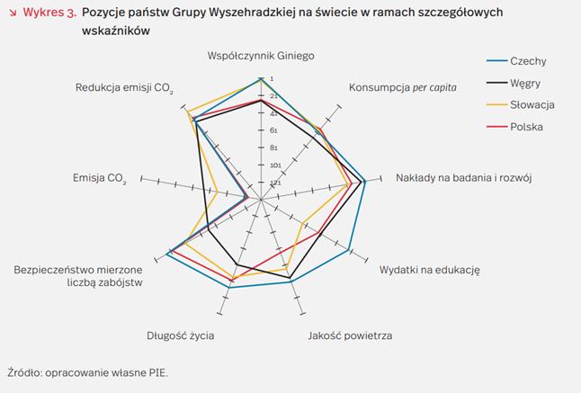 Polska na 32 miejscu w Indeksie Odpowiedzialnego Rozwoju