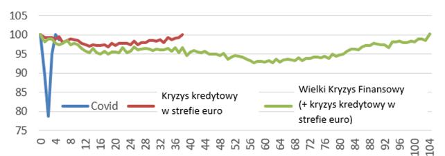 Porównanie poprawy sytuacji w handlu detalicznym strefy euro