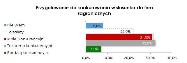 Prawie połowa polskich firm przemysłowych z branży przetwórstwa tworzyw sztucznych inwestowała w automatyzację 2