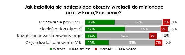 Prawie połowa polskich firm przemysłowych z branży przetwórstwa tworzyw sztucznych inwestowała w automatyzację