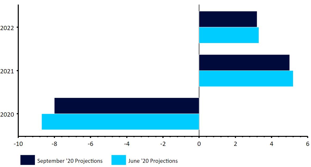 Projekcje EBC dot. wzrostu PKB strefy euro