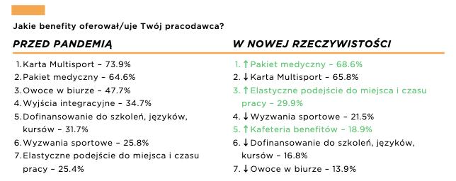 Raport Activy – Infografika 1