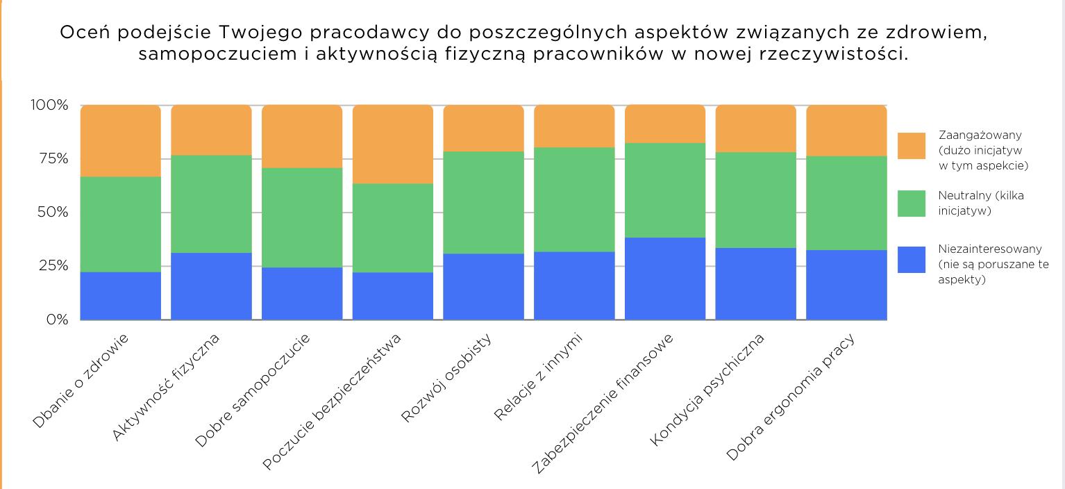 Raport Activy – Infografika 7