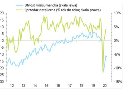 Sprzedaż detaliczna w Polsce vs wskaźnik ufności konsumenckiej w Polsce