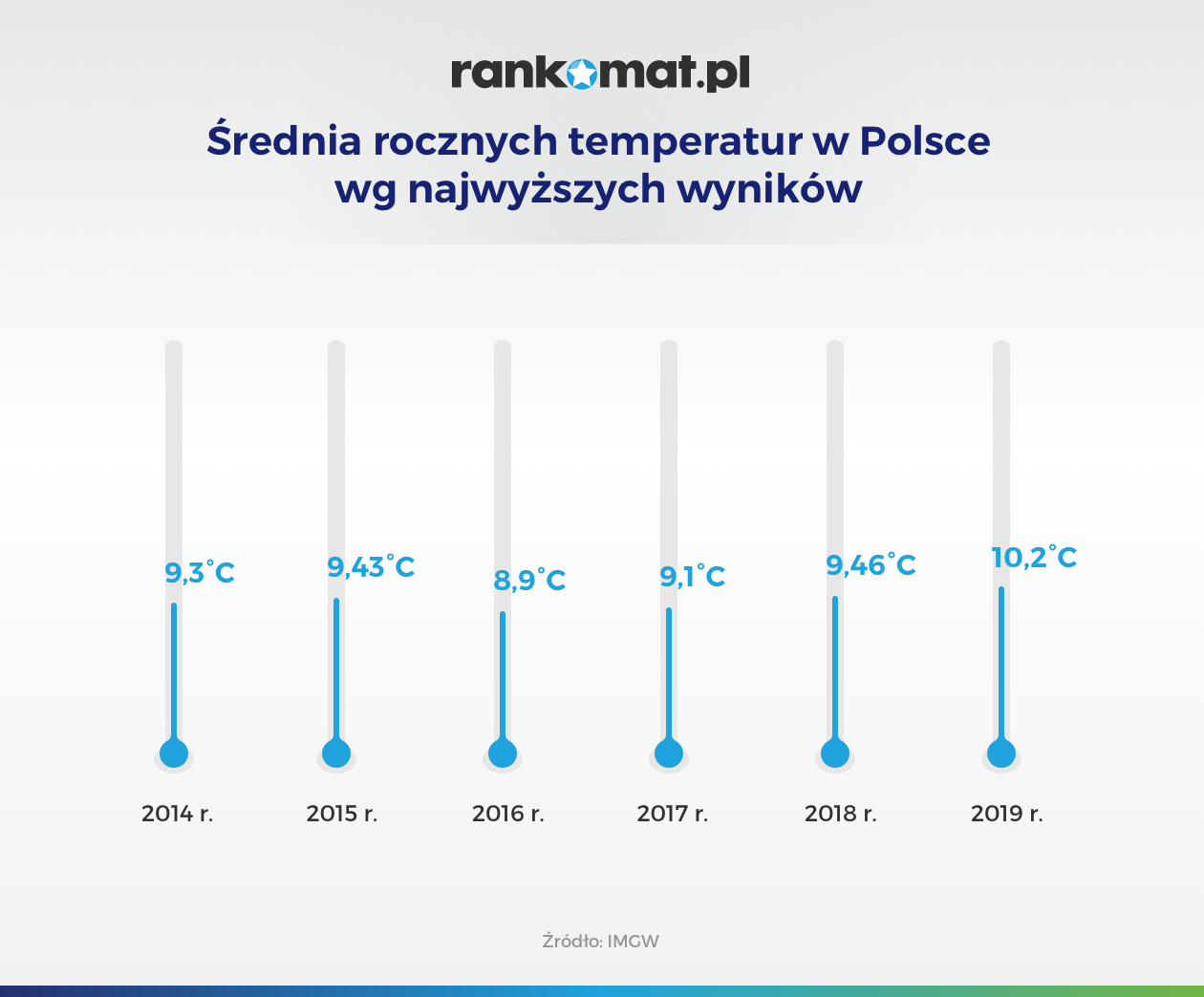 Średnia rocznych temperatur w Polsce wg najwyższych wyników_v1