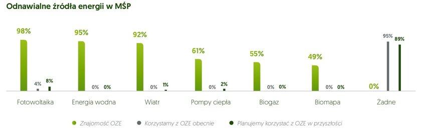 Świadomość źródeł odnawialnej energii wśród polskich przedsiębiorców z segmentu MŚP