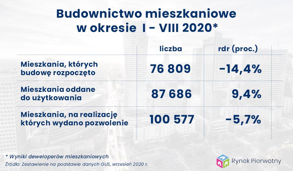 Tab.1 Budownictwo mieszkaniowe od stycznia do sierpnia 2020