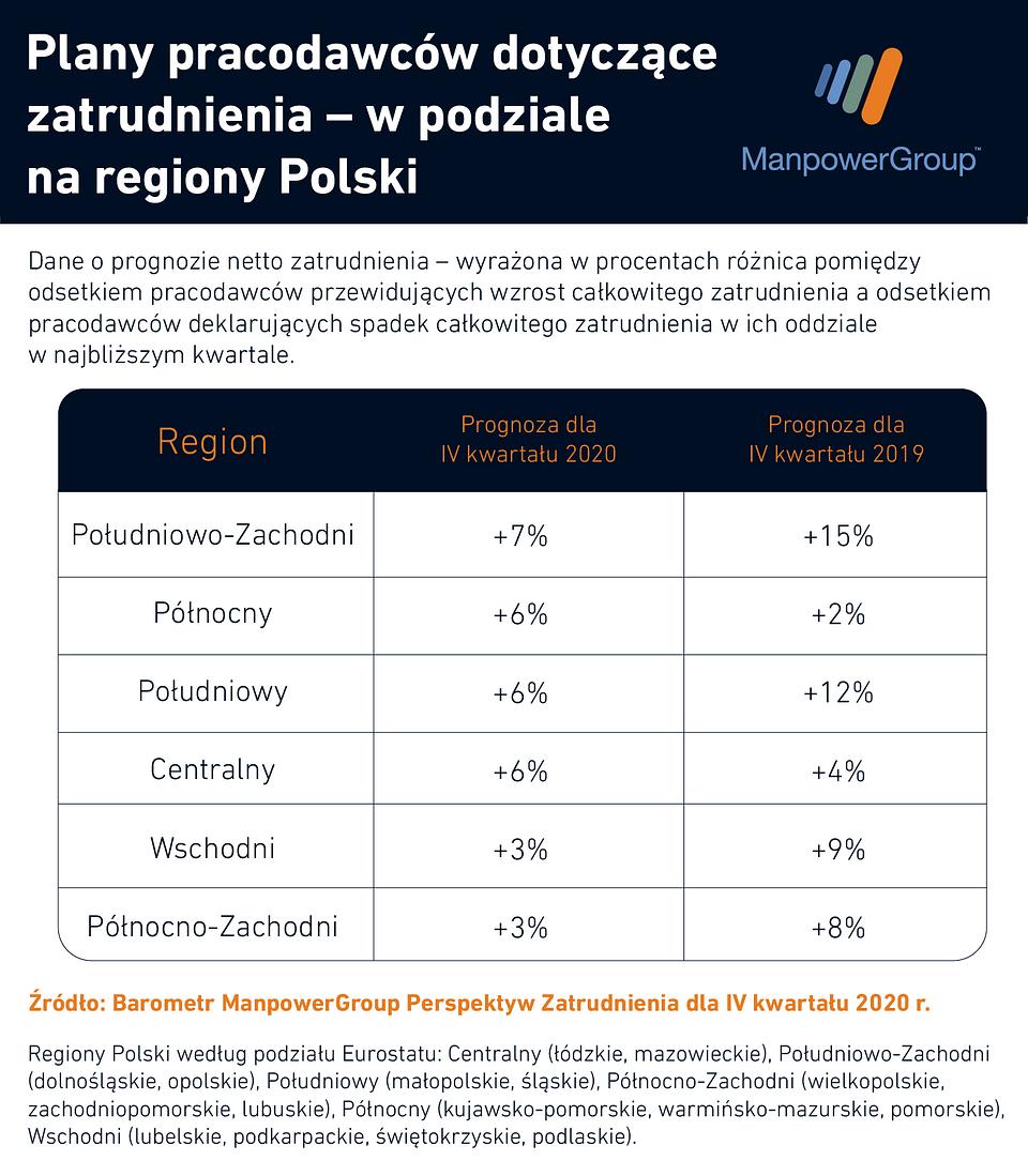 W tych regionach Polski będzie potrzebnych najwięcej rąk do pracy