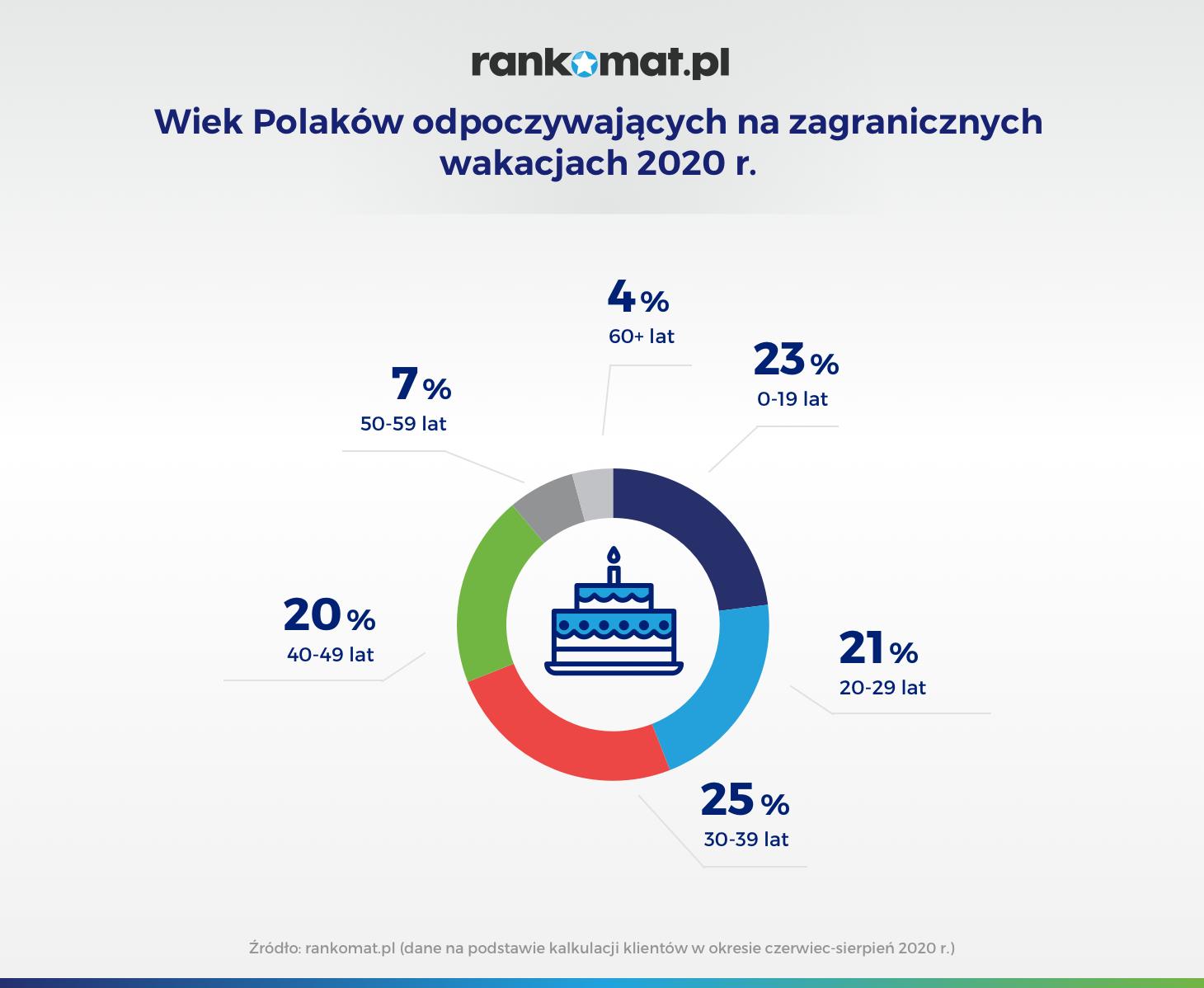 Wiek Polaków odpoczywających na zagranicznych wakacjach 2020 r_v1B