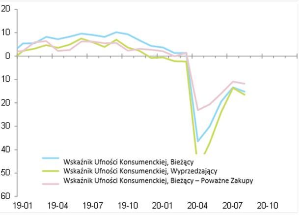 Wskaźnik ufności konsumenckiej w Polsce